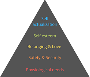Maslow triangle (1)-2