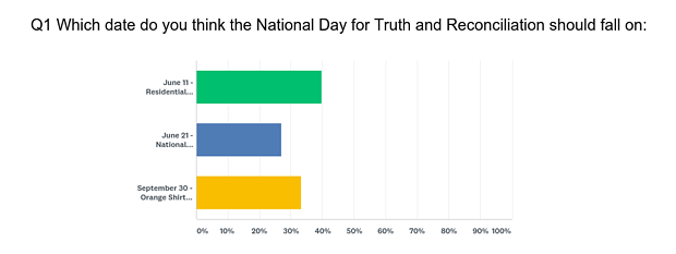 Survey for National Truth and Reconciliation Day